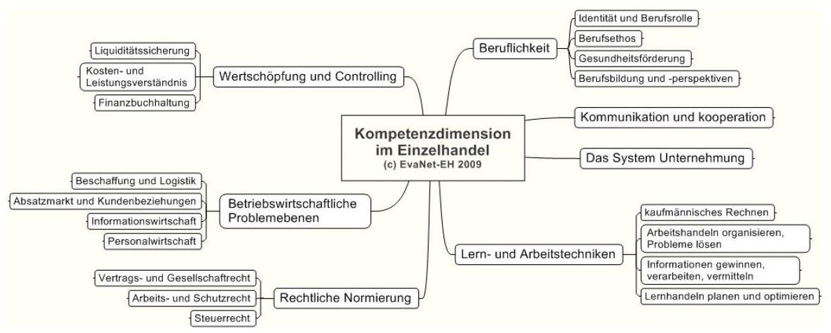 bwp@ Berufs- und Wirtschaftspädagogik - online | bwpat.de: Stork