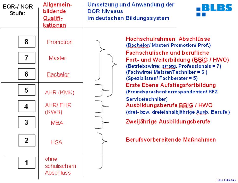 bwp@ Berufs- und Wirtschaftspädagogik - online | bwpat.de: Lehmann