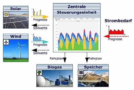 aufträge bei biogasanlagen