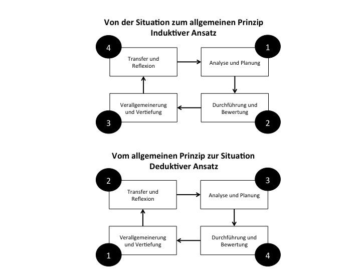 Beste SchreibenElektronenkonfiguration Arbeitsblatt Antworten Ideen ...