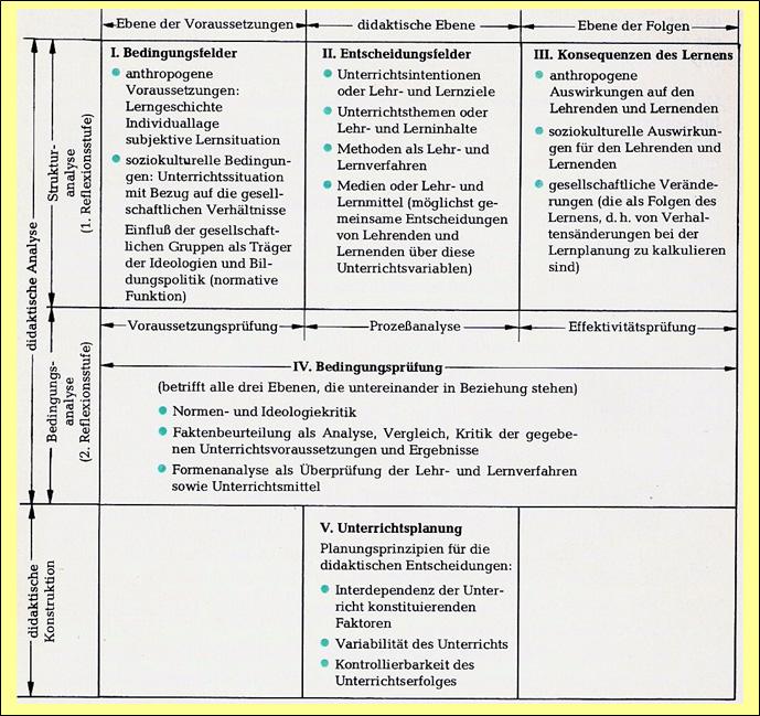 Begriffliche Verortung Und Strukturkonzept Einer Fachrichtung Und