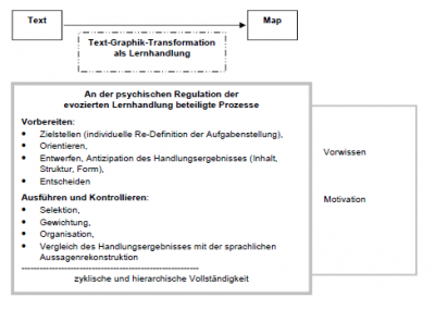 Abb. 1:     Regulationstheoretische Annahmen zur Text-Graphik-Transformation