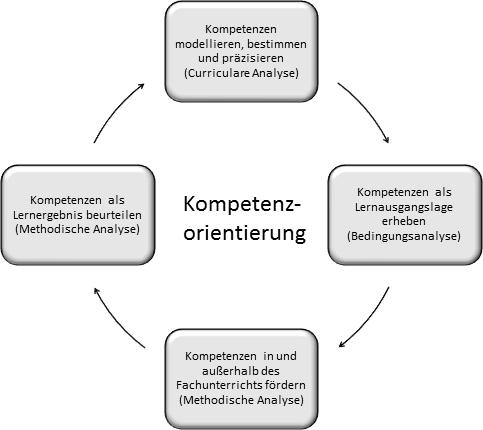 Integrationspotentiale und -notwendigkeiten struktur- und ...