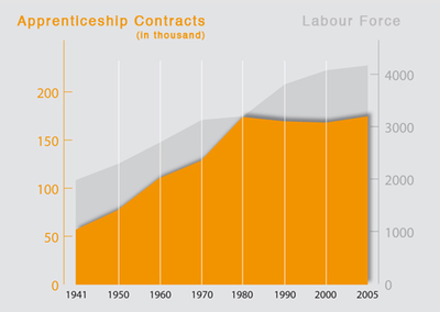Figure 2: Rise of Apprenticeship Contracts in Switzerland (1941-2005) (see Wettstein et al. 2014, forthcoming)