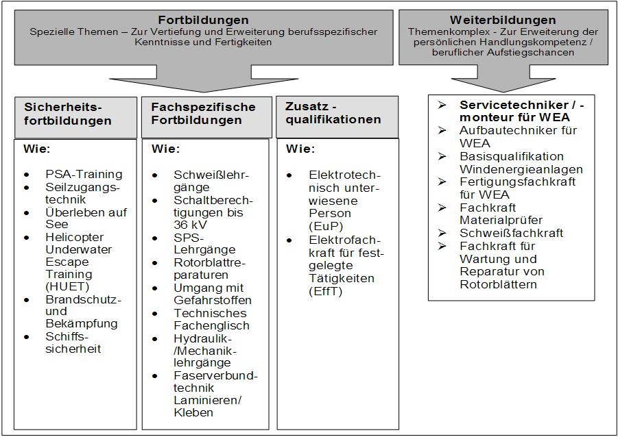 Berufsprofil für den Windenergiesektor – Erkenntnisse einer ...