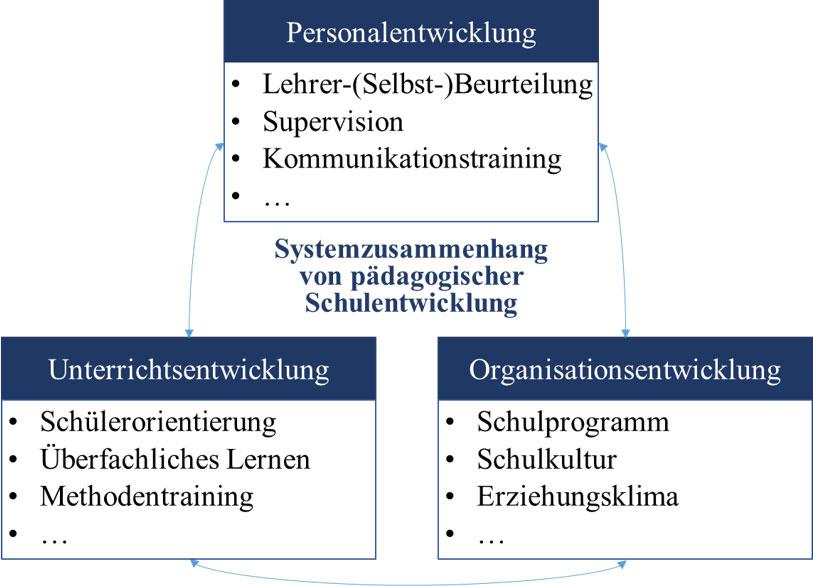 abbildung 2 drei wege modell der schulentwicklung vereinfacht nach rolff 1998 - Lernen Am Modell Beispiele