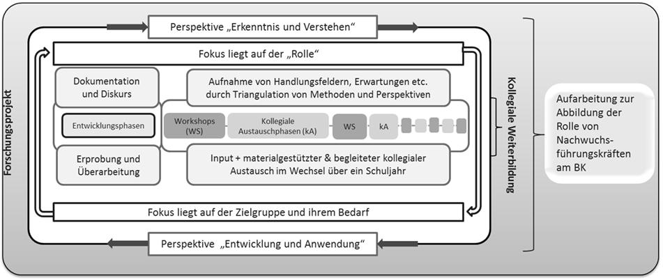 Steuerung aus der Mitte: Relevanz und Methoden einer Rollenschärfung ...