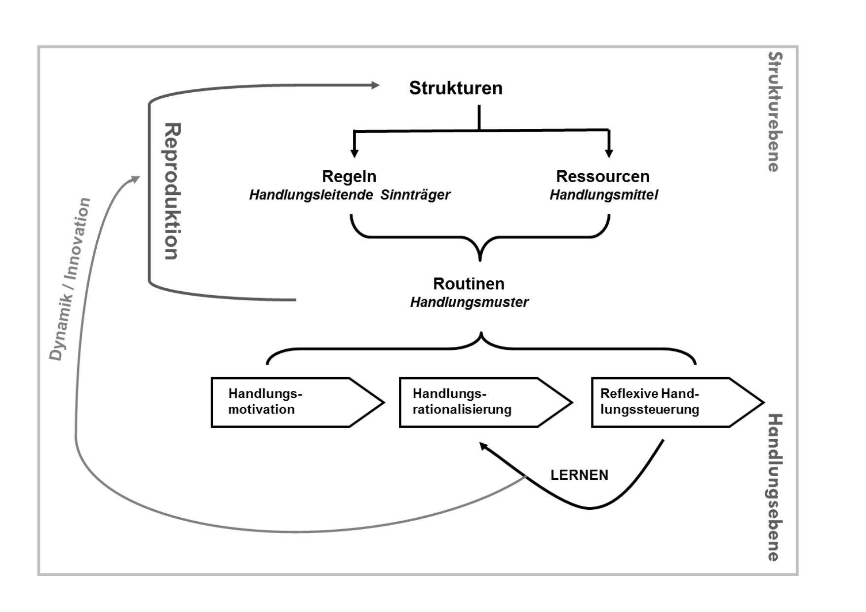 Wechselwirkungen individueller Kompetenz- und betrieblicher ...