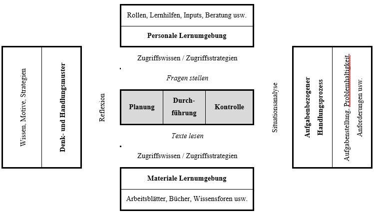 CUI BÜMA – Ein schulübergreifendes Designprojekt der ...