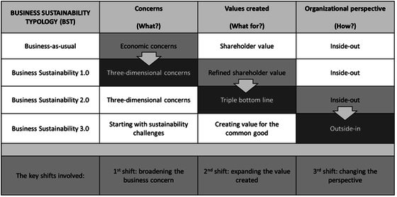 Abbildung 3: The Business Sustainability Typology With Key Characteristics and Shifts (Dyllick/Muff 2016, 168)
